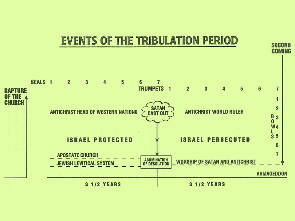 Tribulation Period Events