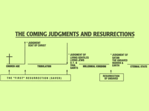 judgments and resurrections